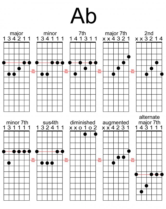 Beginners Guide To Guitar Notes  National Guitar Academy