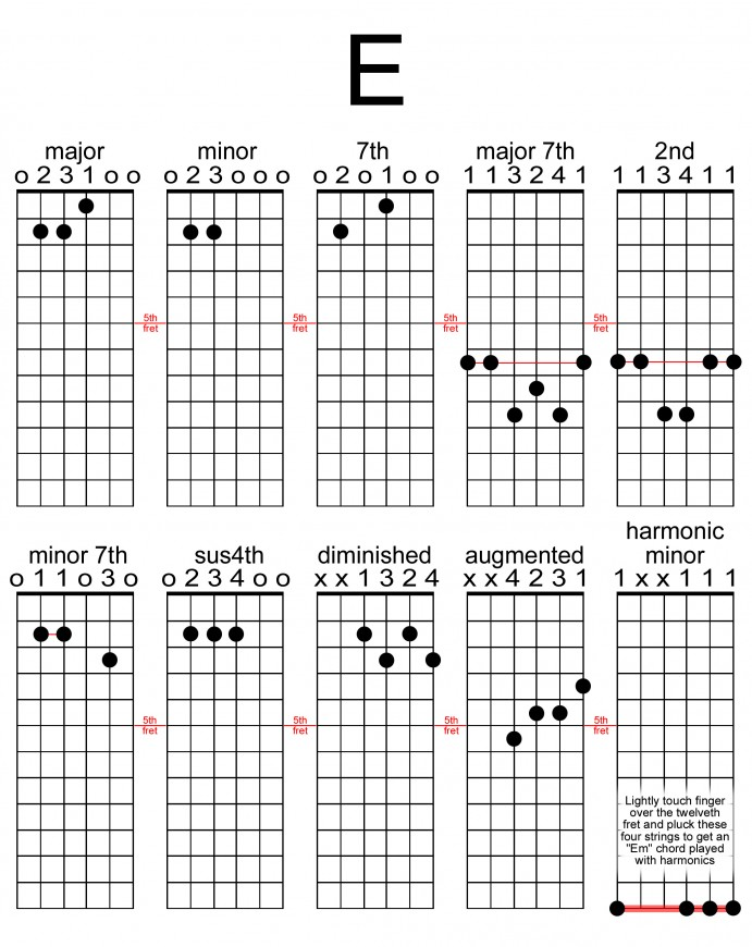 Eb Chords Choice Image Chord Guitar Finger Position