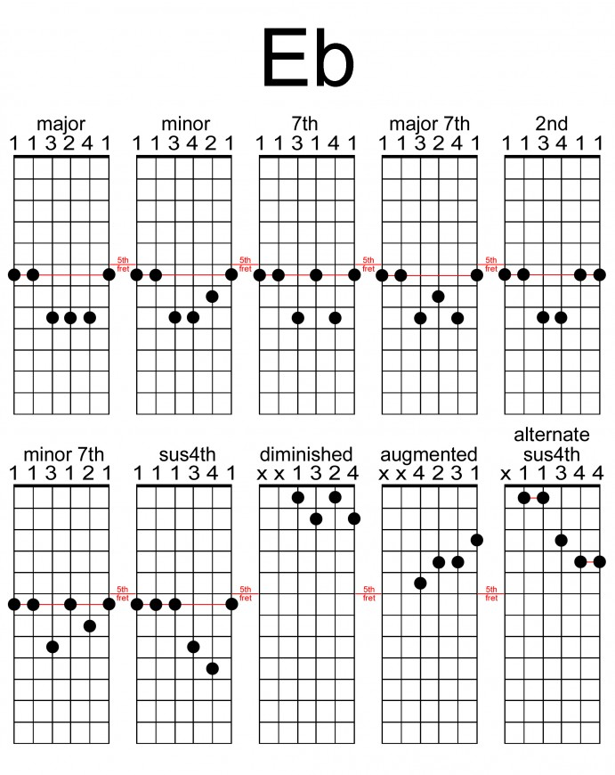 Gallery For u0026gt; E Flat Guitar Chord