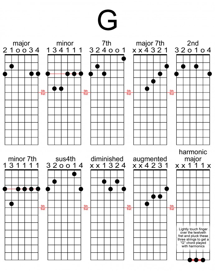 These are some of the images that we found within the public domain for your gb chord guitar keyword